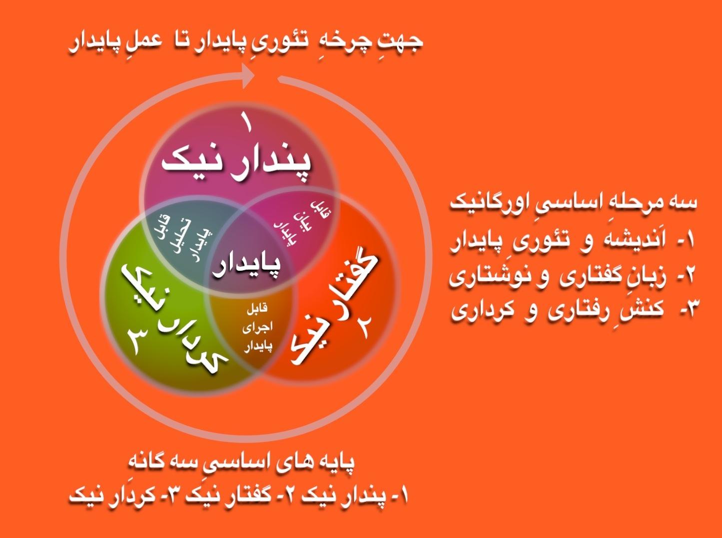 نمودار سه مرحله ایی